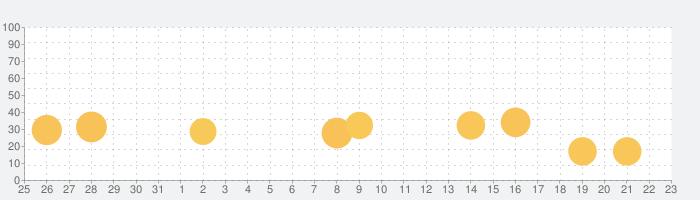 スタディサプリENGLISH TOEIC®L&Rテスト対策の話題指数グラフ(9月23日(水))