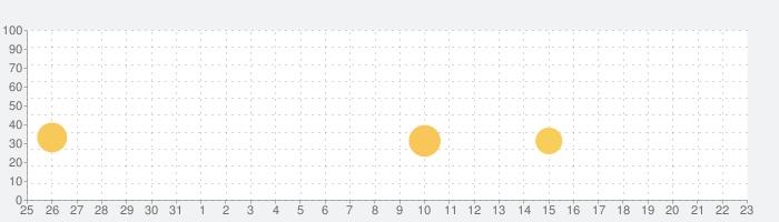 PK XD - 友達と一緒に世界を探検してプレイしよう !の話題指数グラフ(4月23日(金))