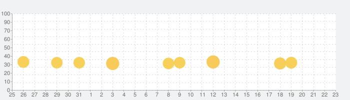 TO-FU おっ!すし屋さんの話題指数グラフ(9月23日(木))