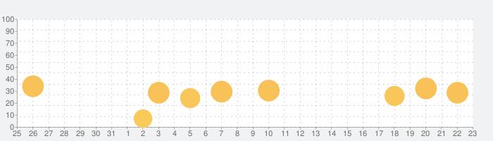 わたしの水 - 飲む 水 水分補給 食事管理の話題指数グラフ(4月23日(金))