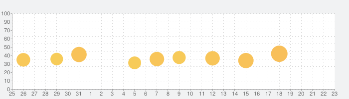 YouCam メイク-メイク要らずで盛れるコスメ自撮りアプリの話題指数グラフ(1月23日(土))