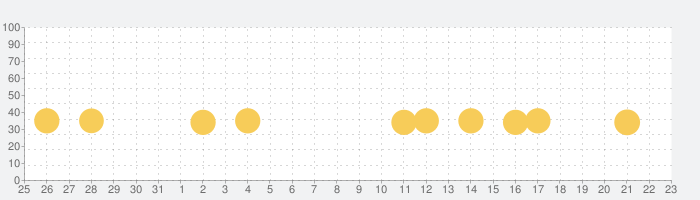森のえほん館◆絵本の読み聞かせアプリの話題指数グラフ(2月23日(日))