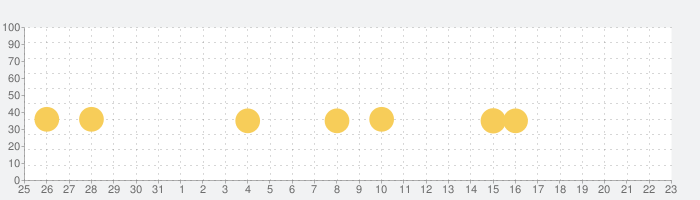 あそんでまなべる 日本地図パズルの話題指数グラフ(6月23日(水))