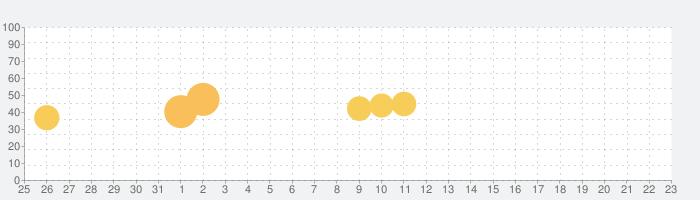 自動で家計簿-Mableの話題指数グラフ(1月23日(土))