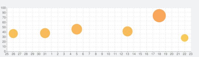 三国志漢末霸業の話題指数グラフ(9月23日(水))