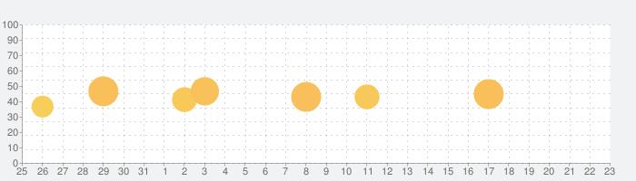 Speedcheck Internet Speed Testの話題指数グラフ(9月23日(水))
