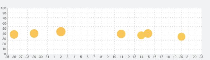 おんぷちゃんの話題指数グラフ(9月23日(水))