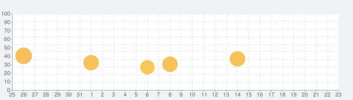 OVLAの話題指数グラフ(1月23日(土))