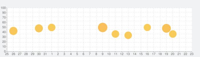 スラスラ話すための瞬間英作文シャッフルトレーニングの話題指数グラフ(9月23日(水))