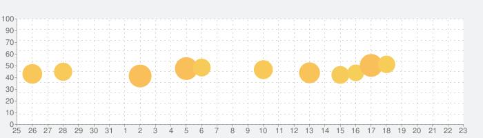 iHighway交通情報の話題指数グラフ(2月23日(日))