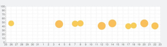 オーダー管理の話題指数グラフ(1月23日(土))
