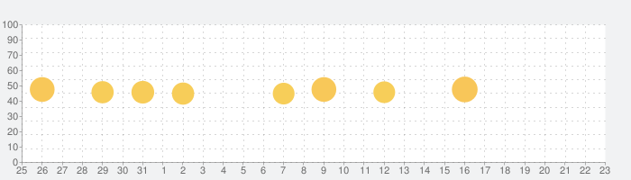 Guitar Tuner Pro, Bass,Ukuleleの話題指数グラフ(1月23日(土))