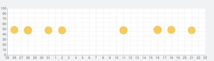 Smart Cleaner: 重複している連絡先&画像を削除の話題指数グラフ(9月23日(水))