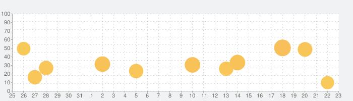 Akinator VIPの話題指数グラフ(9月23日(水))