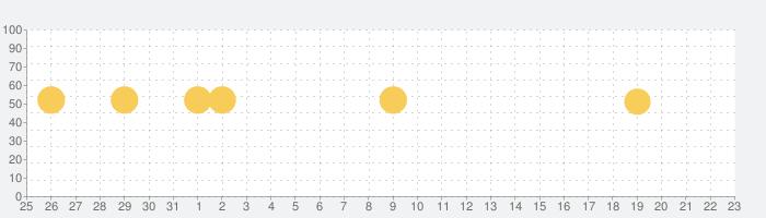プロ野球速報Widget2021の話題指数グラフ(6月23日(水))