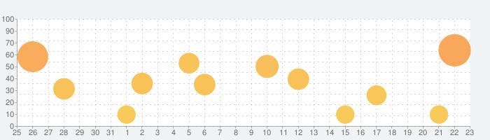 mimiCopy  - 耳コピ専用プレーヤーの話題指数グラフ(9月23日(木))
