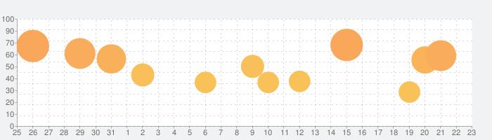 Things 3の話題指数グラフ(9月23日(木))