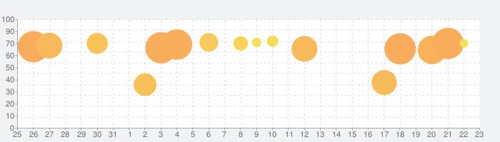 キャンディークラッシュの話題指数グラフ(9月23日(水))