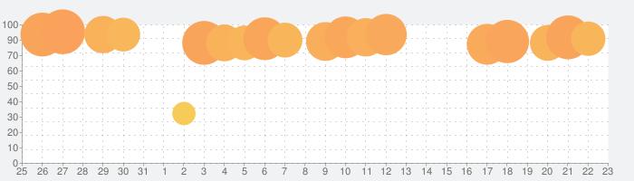 タウンシップ (Township)の話題指数グラフ(9月23日(木))
