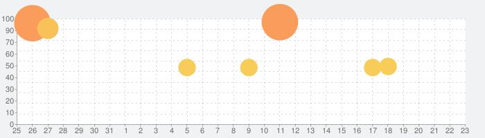 三井住友カード Vpassアプリ クレジットカード決済管理の話題指数グラフ(9月23日(水))