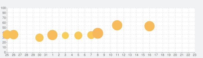 Rusty Lake Paradiseの話題指数グラフ(2月23日(日))