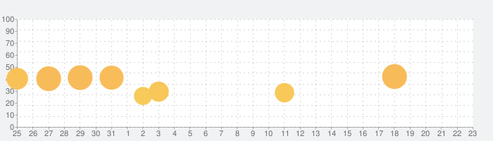Park Masterの話題指数グラフ(9月23日(木))