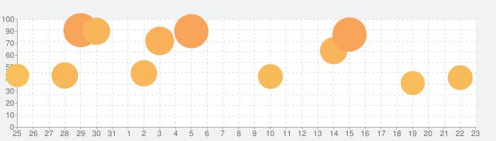 逆転裁判6の話題指数グラフ(9月23日(水))
