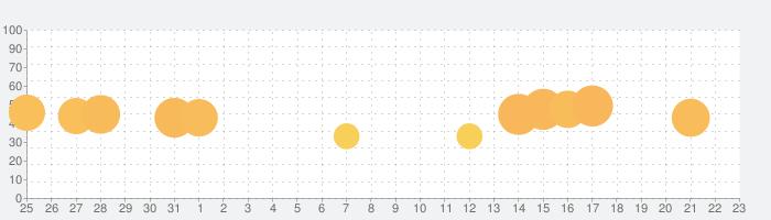 ウッディーパズル (Woody Puzzle)の話題指数グラフ(9月23日(木))