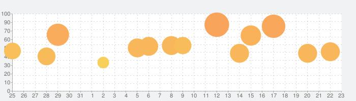 ベリーリトルナイトメアの話題指数グラフ(9月23日(木))