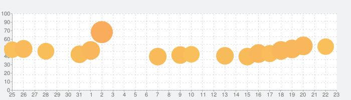 GO!GO!ネコホッピングの話題指数グラフ(1月23日(土))