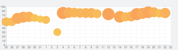 UNIQLOアプリ-ユニクロアプリの話題指数グラフ(9月23日(木))