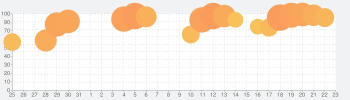 くら寿司 公式アプリ Produced by EPARKの話題指数グラフ(9月23日(水))