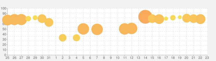キャンディークラッシュの話題指数グラフ(9月23日(木))