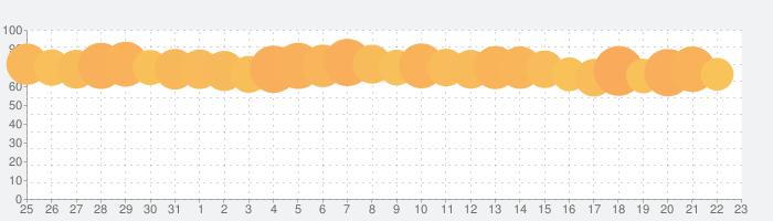 食べログの話題指数グラフ(2月23日(日))