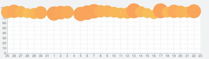 Shadowrocketの話題指数グラフ(9月23日(木))
