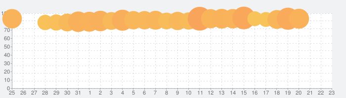 Yahoo!ニュース 無料で防災速報・コメント機能・最新ニュースをライブ配信の話題指数グラフ(4月23日(金))