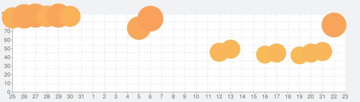 Brain Wash - Puzzle Mind Gameの話題指数グラフ(9月23日(水))