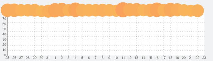 クロノ・トリガー (アップグレード版)の話題指数グラフ(9月23日(木))