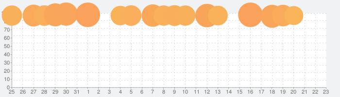 ヒットマンスナイパー (Hitman Sniper)の話題指数グラフ(2月23日(日))