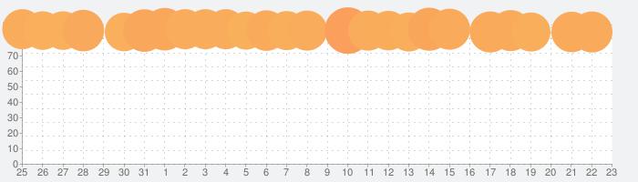 Affinity Designerの話題指数グラフ(9月23日(水))