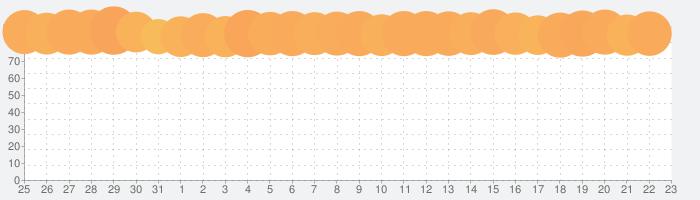 ABEMA(アベマ)の話題指数グラフ(9月23日(木))