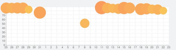 ズーキーパー DXの話題指数グラフ(9月23日(木))