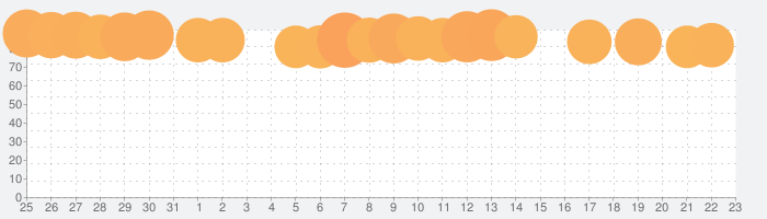 Tangle Master 3Dの話題指数グラフ(9月23日(水))