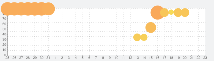 エリオスライジングヒーローズの話題指数グラフ(9月23日(水))