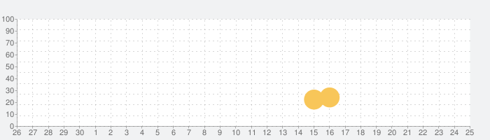 Egg Gradingの話題指数グラフ(7月25日(日))
