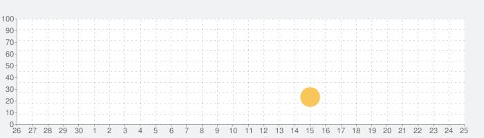 真 流行り神 人形編の話題指数グラフ(5月25日(月))