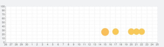 motogramの話題指数グラフ(7月25日(日))