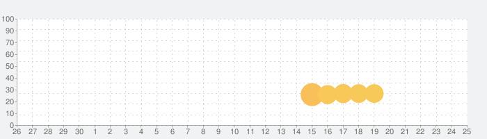 PakInDubaiの話題指数グラフ(7月25日(日))