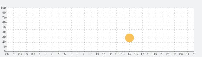 个人图书馆の話題指数グラフ(10月25日(月))