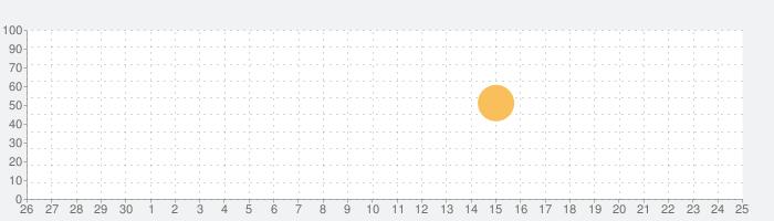 WiFi Map Pro - WiFi Everywhereの話題指数グラフ(10月25日(日))